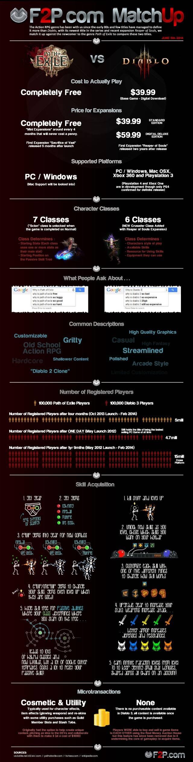 Infographic 640 - Poe vs diablo 3 V2