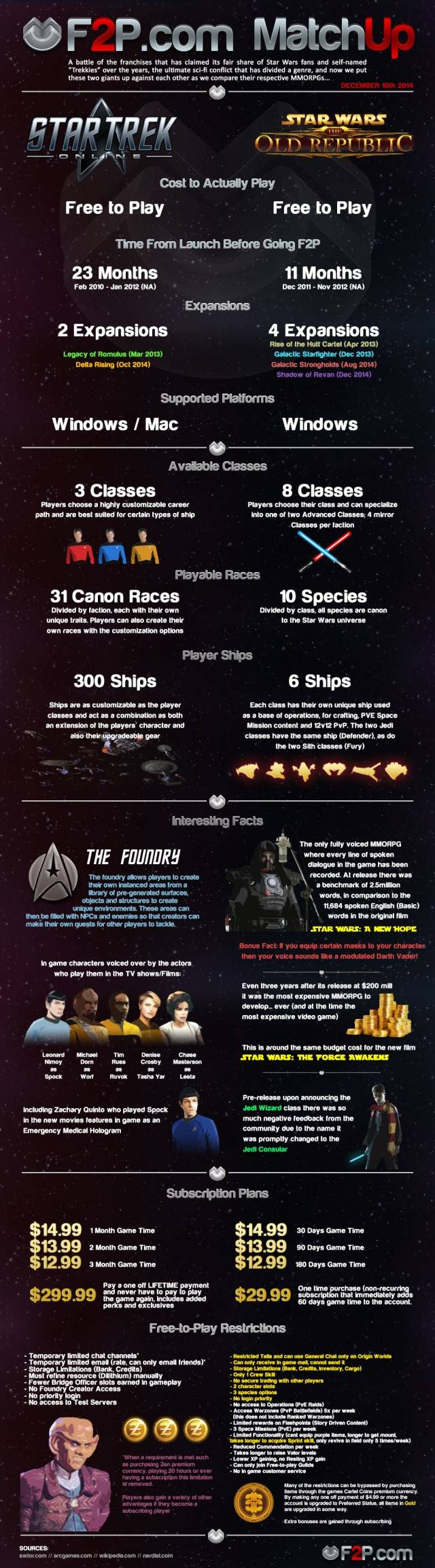 Infographic - SWTOR vs Star Trek Online