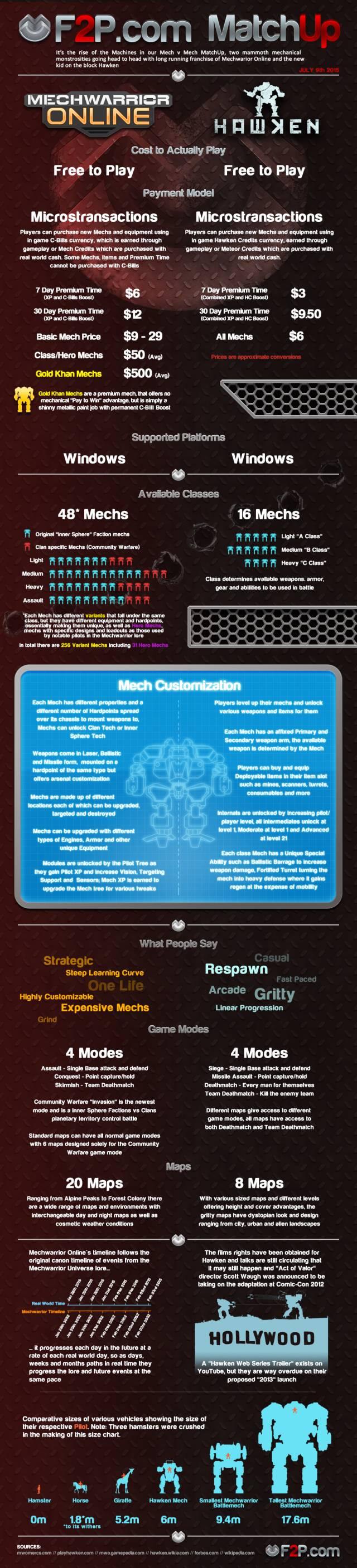 MatchUp Hawken - MechWarrior infographic